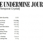 Shocking Temporal Crystal Prices