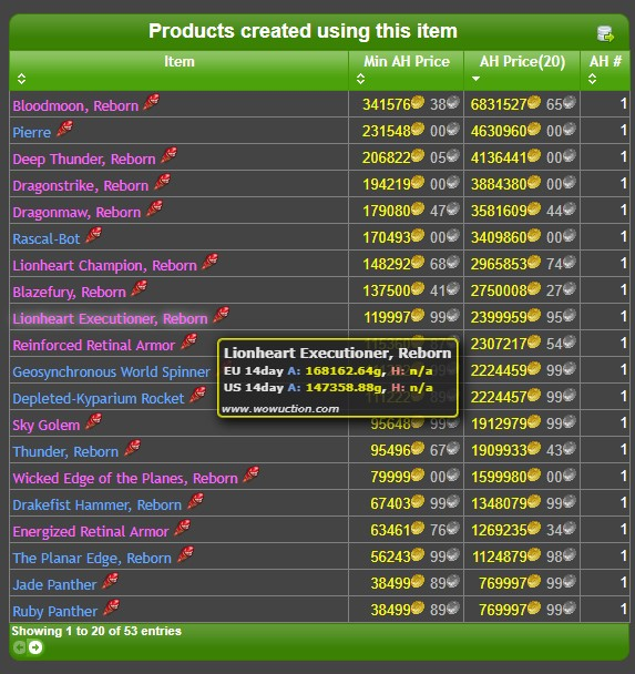 How To Check Profitable Mats On Wowuction Warcraft Gold